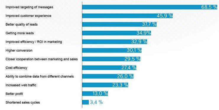 Beneficios del marketing automation | MarTech Forum