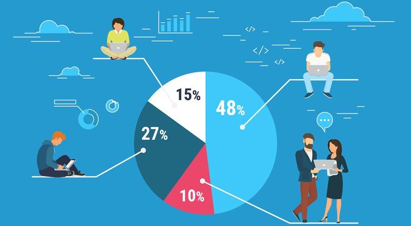 Marketing en Redes Sociales Segmentación | MarTech Forum