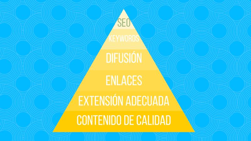 pirámide de enlaces