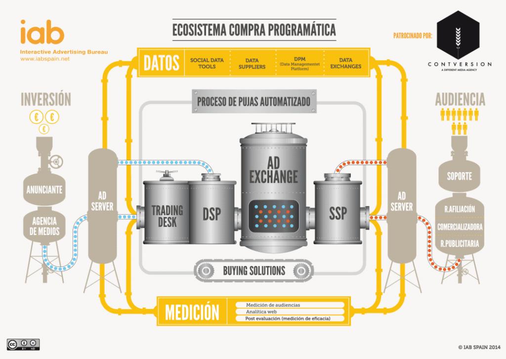Publicidad programatica ecosistema infografia iab