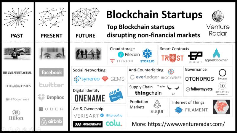 blockchain-startupsV2