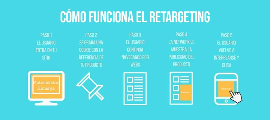 Estrategia de remarketing | MarTech Forum
