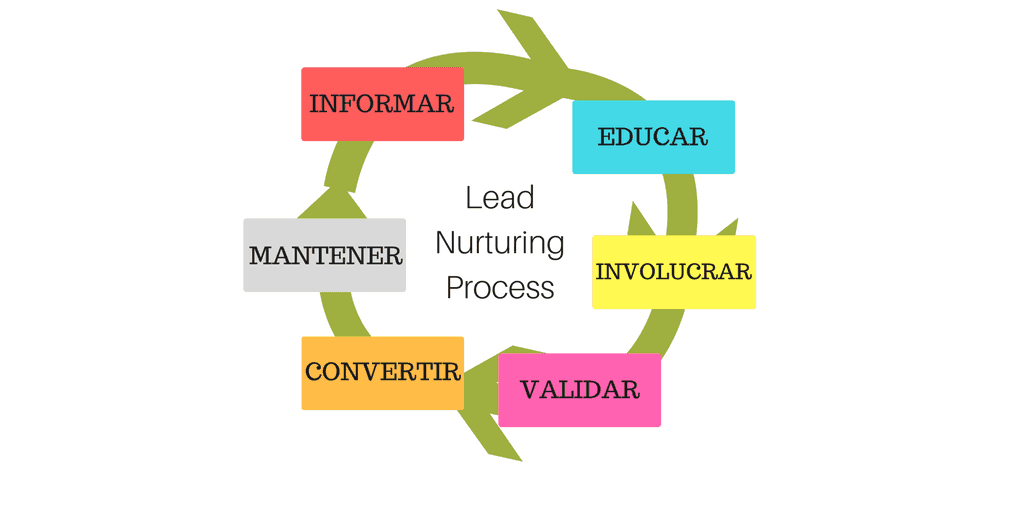 Lead Nurturing Process MarTech FORUM