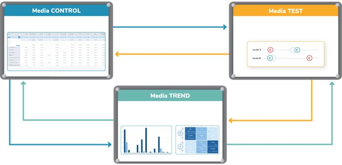 Atribucion Media Trend | MarTech Forum