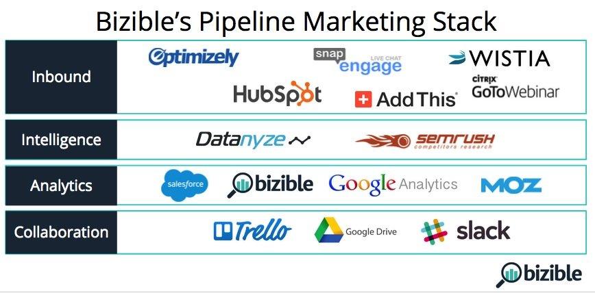 Bizible marketing stack | MarTech Forum