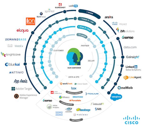 Cisco marketing stack | MarTech Forum