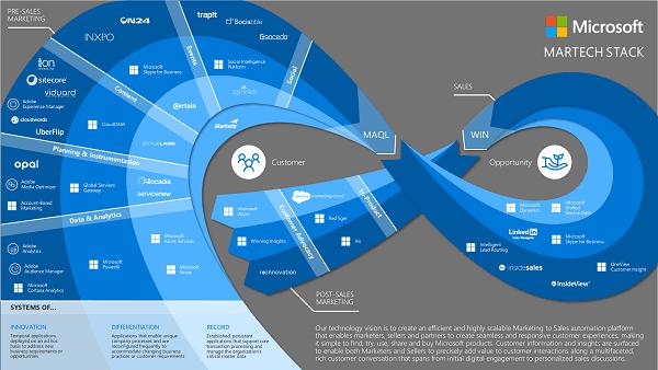 Microsoft marketing stack | MarTech Forum